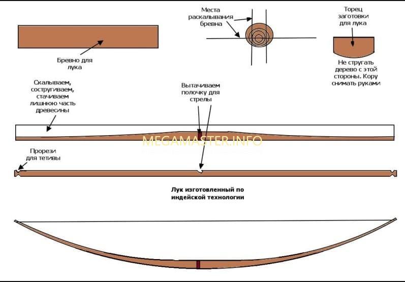 Схема изготовления лука